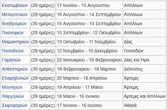 Μήνες του Αττικού ημερολογίου_wikipedia