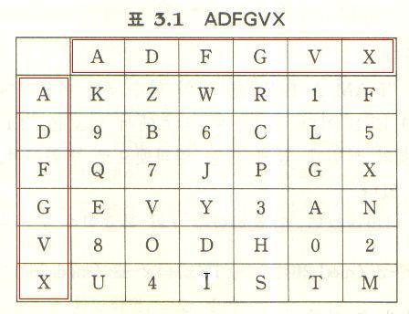 adfgvx