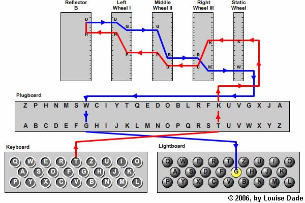 The German Wehrmacht Enigma διάταξη