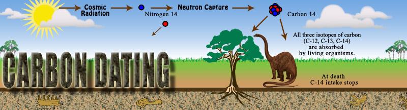 ραδιενεργός χρονολόγηση του άνθρακα Βικιπαίδεια καφέ ραντεβού Περθ