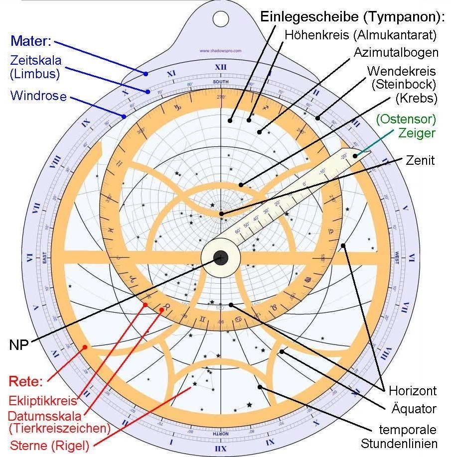 Σχεδιάγραμμα επίπεδου αστρολάβου