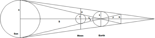 Γεωμετρικός υπολογισμός της απόστασης Σελήνης και Ήλιου από τον Ίππαρχο (wikipedia)