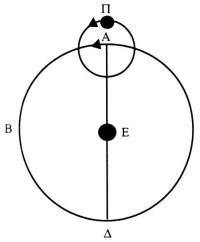 Μοντέλο φερόντων κύκλων και επικύκλων 1