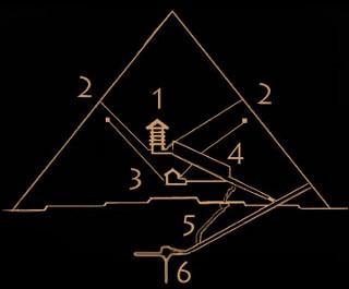 Οι αγωγοί εξαερισμού με τον αριθμό 2. Σχεδιάγραμμα: ancient Egypt online