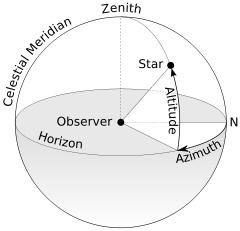Σχηματική αναπαράσταση του αζιμουθίου (wikipedia)