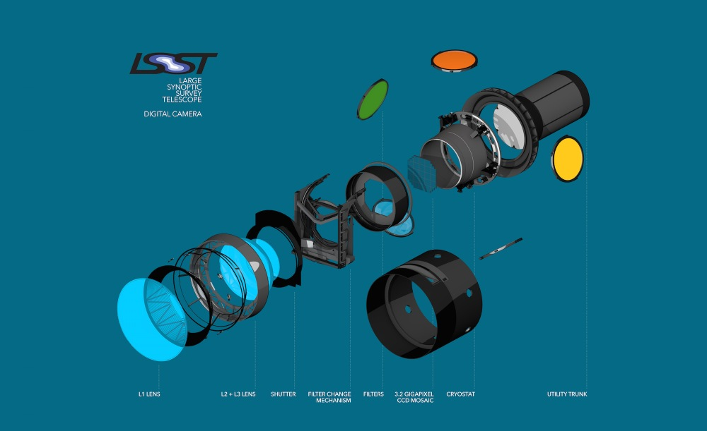 This exploded view of the LSST's digital camera highlights its various components, including lenses, shutter and filters. (SLAC National Accelerator Laboratory)
