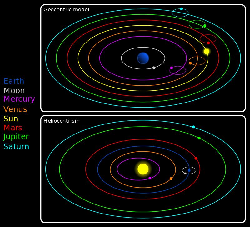 Οι τροχιές των πλανητών κατά το Γεωκεντρικό σύστημα πάνω και το Ηλιοκεντρικό σύστημα κάτω _wikipedia