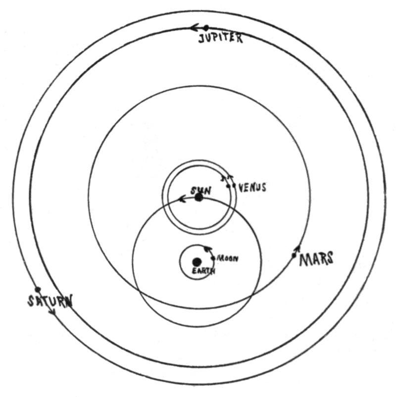 Geocentric system after Tycho Brahe _wikipedia