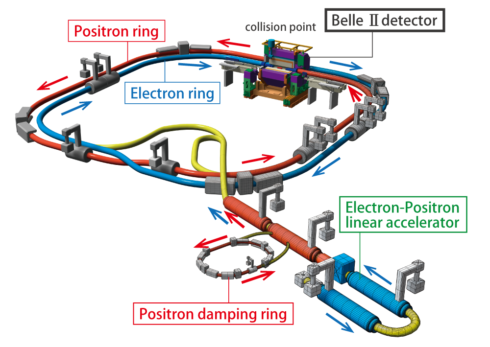 Schematic of the SuperKEKB electron-positron collider Courtesy of KEK