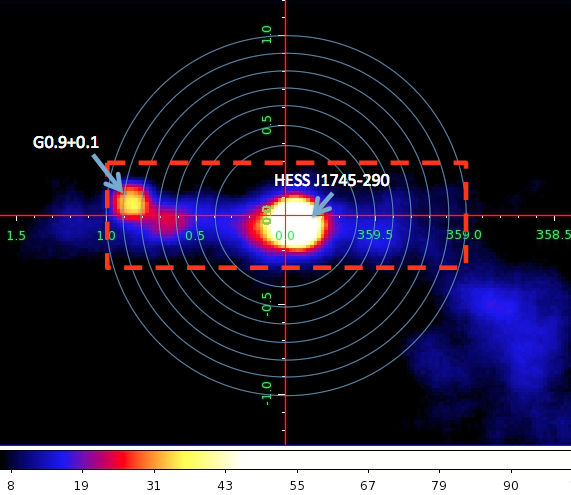 Gamma-ray significance map of the inner 300 parsecs seen by H.E.S.S. The seven annuli used for the dark matter search are indicated by the blue solid circles. The region of the sky excluded from the data analysis, containing the astrophysical gamma-ray sources HESS J1745-290, G0.9+01 and the diffuse emission, is shown by the red box.