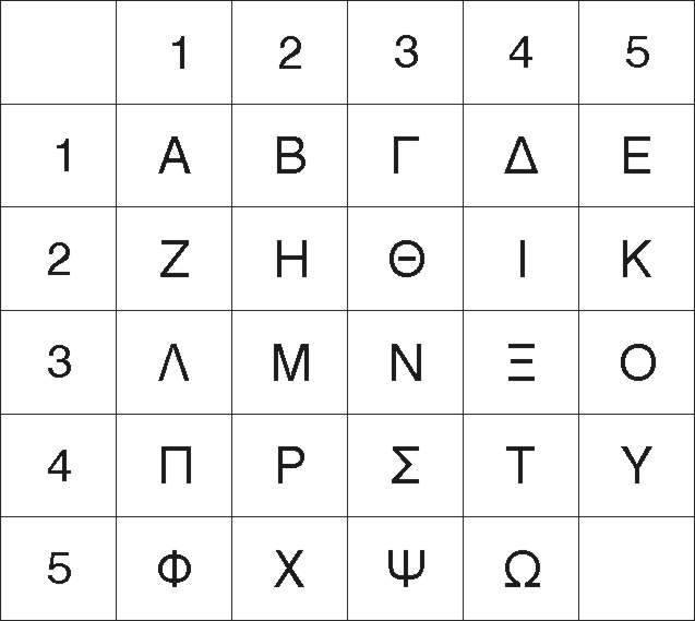 Το τετράγωνο του Πολύβιου, χρησιμοποιήθηκε στην αρχαία Ελλάδα για κωδικοποίηση και μετάδοση μηνυμάτων. Ήταν μια διάταξη όπου τα γράμματα προέκυπταν από αριθμητικές συντεταγμένες. Enigma…το μυστικό όπλο της Βέρμαχτ Chilonas.com URL https://chilonas.com/2014/05/03/httpwp-mep1op6y-1nj/