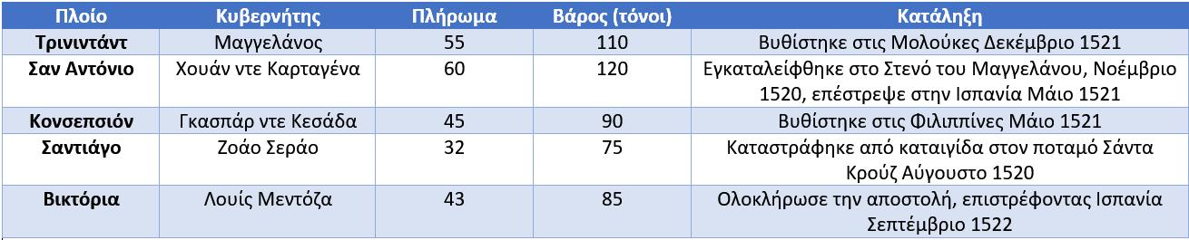 Αποστολή χρονολογίων φήμη 2015