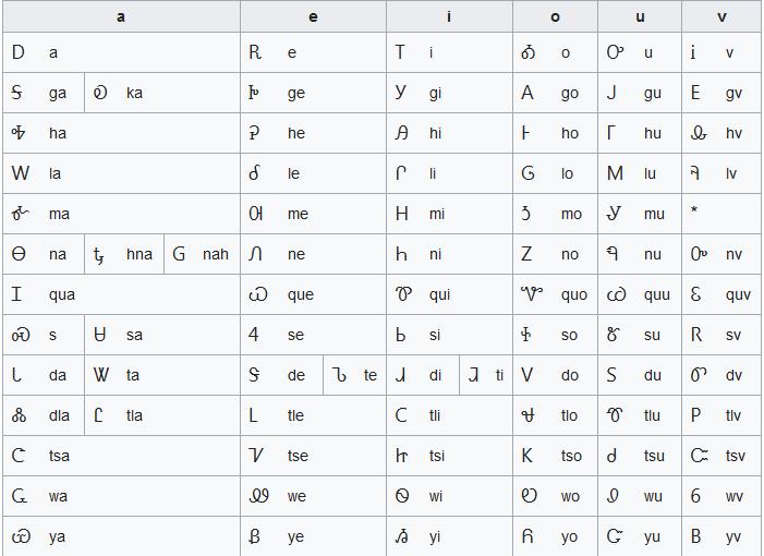 Αλφάβητο χρονολογίων v